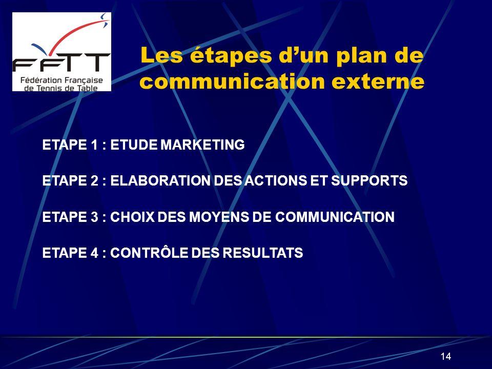 14 Les étapes dun plan de communication externe ETAPE 1 : ETUDE MARKETING ETAPE 2 : ELABORATION DES ACTIONS ET SUPPORTS ETAPE 3 : CHOIX DES MOYENS DE
