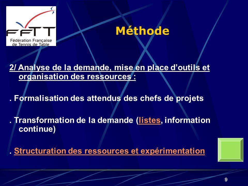 9 Méthode 2/ Analyse de la demande, mise en place doutils et organisation des ressources :. Formalisation des attendus des chefs de projets. Transform