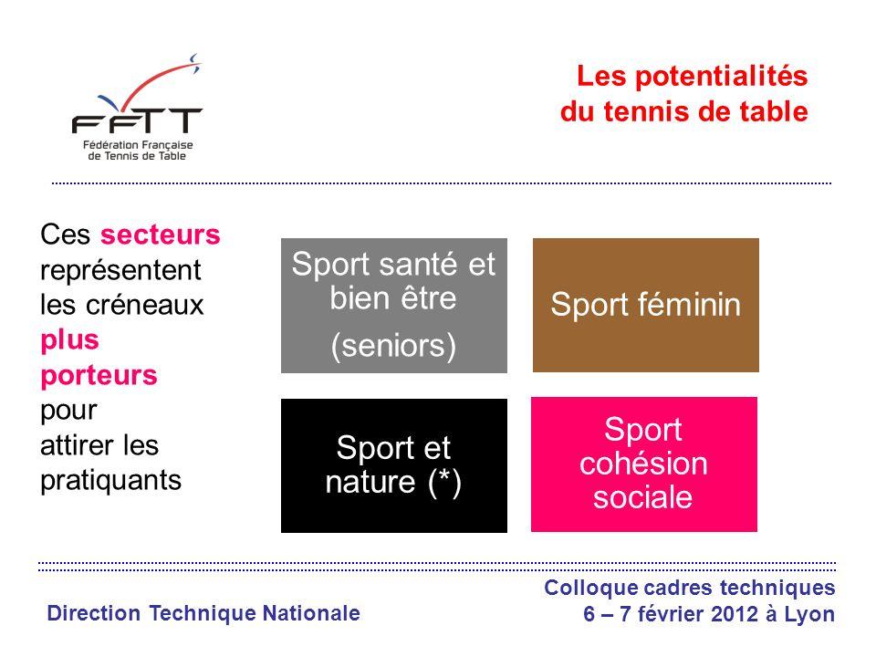 Direction Technique Nationale Colloque cadres techniques 6 – 7 février 2012 à Lyon Les potentialités du tennis de table Ces secteurs représentent les créneaux plus porteurs pour attirer les pratiquants