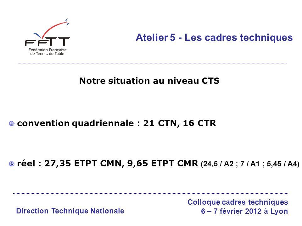 Notre situation au niveau CTS convention quadriennale : 21 CTN, 16 CTR réel : 27,35 ETPT CMN, 9,65 ETPT CMR (24,5 / A2 ; 7 / A1 ; 5,45 / A4) Atelier 5 - Les cadres techniques Direction Technique Nationale Colloque cadres techniques 6 – 7 février 2012 à Lyon