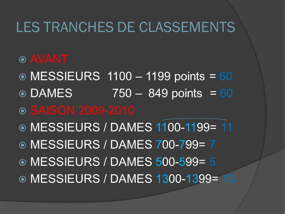 LES TRANCHES DE CLASSEMENTS AVANT MESSIEURS 1100 – 1199 points = 60 DAMES 750 – 849 points = 60 SAISON 2009-2010 MESSIEURS / DAMES 1100-1199= 11 MESSIEURS / DAMES 700-799= 7 MESSIEURS / DAMES 500-599= 5 MESSIEURS / DAMES 1300-1399= 13