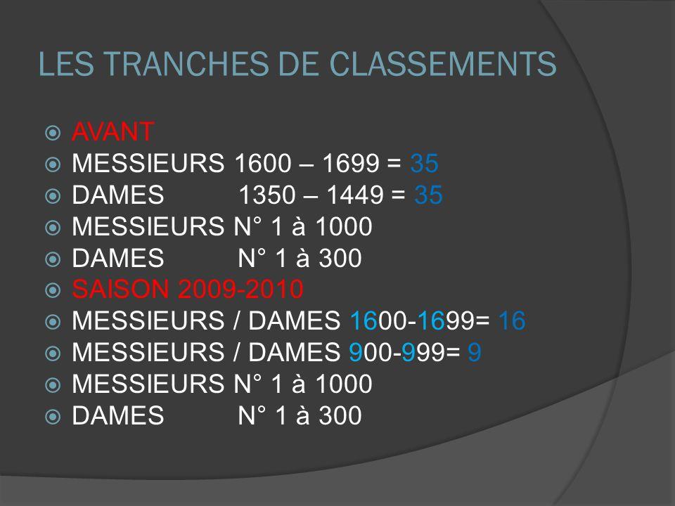 LES TRANCHES DE CLASSEMENTS AVANT MESSIEURS 1600 – 1699 = 35 DAMES 1350 – 1449 = 35 MESSIEURS N° 1 à 1000 DAMES N° 1 à 300 SAISON 2009-2010 MESSIEURS / DAMES 1600-1699= 16 MESSIEURS / DAMES 900-999= 9 MESSIEURS N° 1 à 1000 DAMES N° 1 à 300