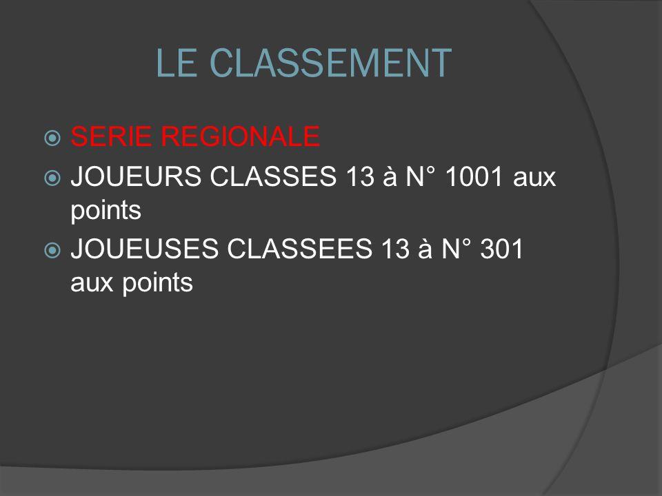 LE CLASSEMENT SERIE REGIONALE JOUEURS CLASSES 13 à N° 1001 aux points JOUEUSES CLASSEES 13 à N° 301 aux points