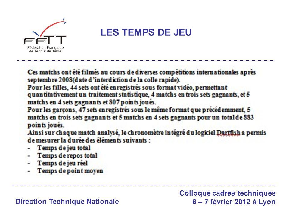 Colloque cadres techniques 6 – 7 février 2012 à Lyon MOYENNES DES TEMPS DE JEU FEMMES DEFENSEUSES:Etude Cyril Lebrun : -Jeu total : 32(5) 45(7) -Jeu réel: 259 sur 643 - Point: 9s 04