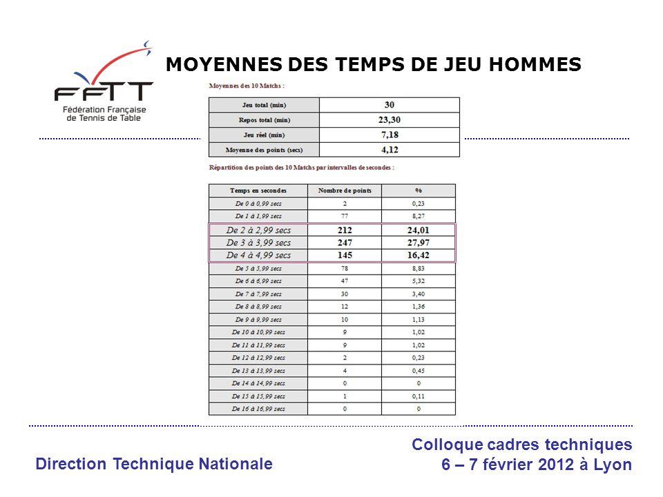 MOYENNES DES TEMPS DE JEU HOMMES Direction Technique Nationale Colloque cadres techniques 6 – 7 février 2012 à Lyon
