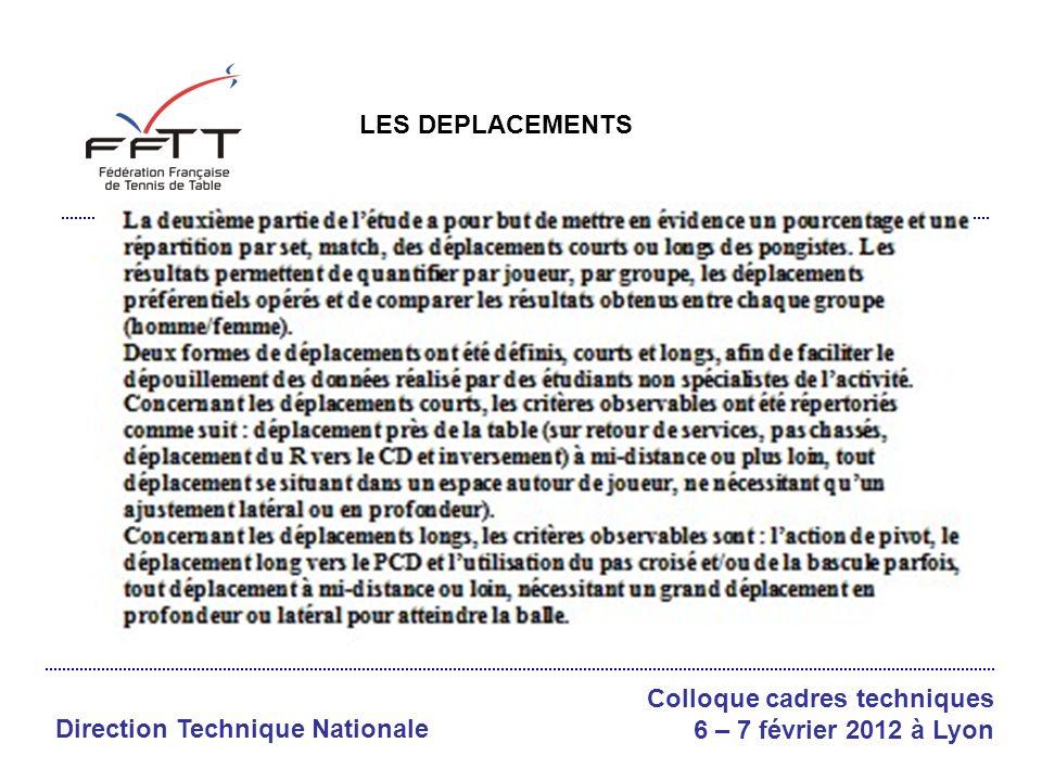 Direction Technique Nationale Colloque cadres techniques 6 – 7 février 2012 à Lyon REPARTITION DES DEPLACEMENTS /FEMMES