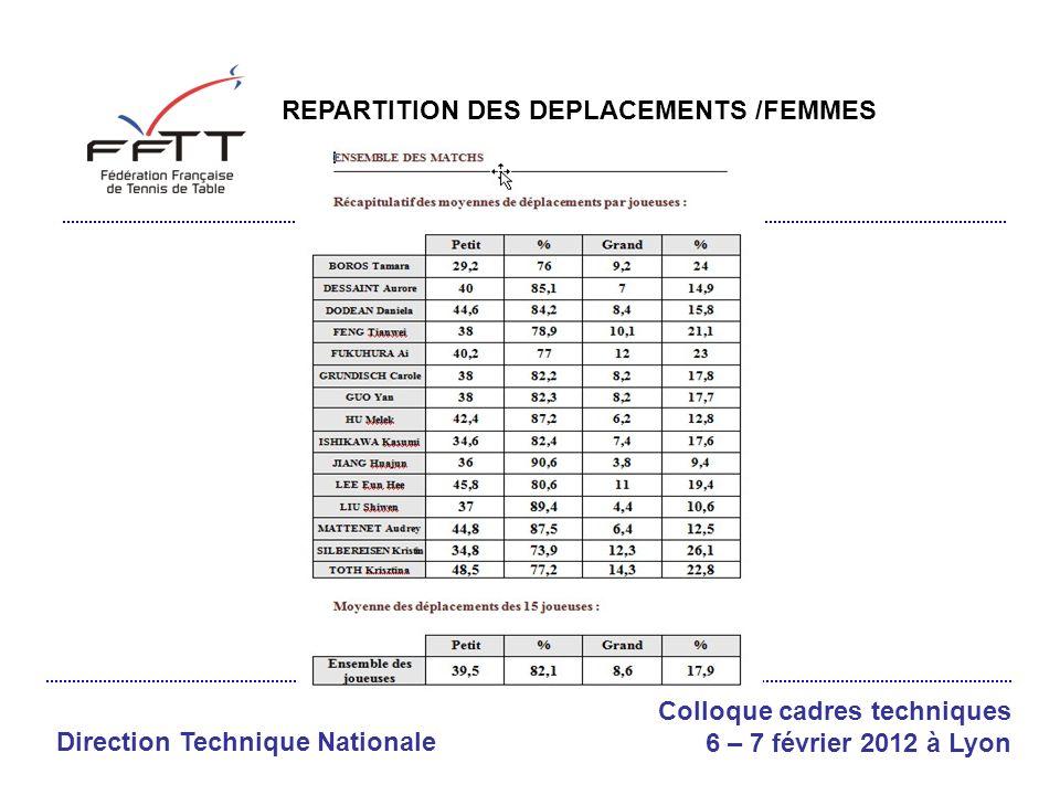 Direction Technique Nationale Colloque cadres techniques 6 – 7 février 2012 à Lyon REPARTITION DEPLACEMENTS/HOMMES