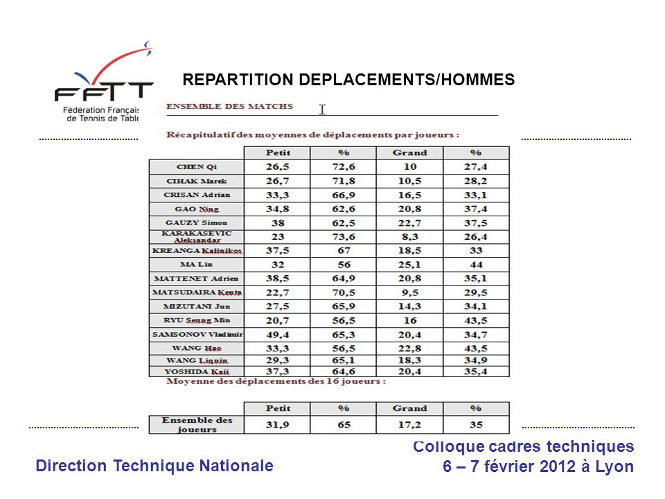 Direction Technique Nationale Colloque cadres techniques 6 – 7 février 2012 à Lyon RECAPITULATIF HOMMES/FEMMES