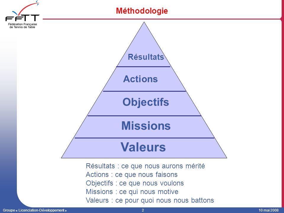 Groupe « Licenciation-Développement »210 mai 2008 Méthodologie Résultats : ce que nous aurons mérité Actions : ce que nous faisons Objectifs : ce que nous voulons Missions : ce qui nous motive Valeurs : ce pour quoi nous nous battons Résultats Valeurs Missions Objectifs Actions