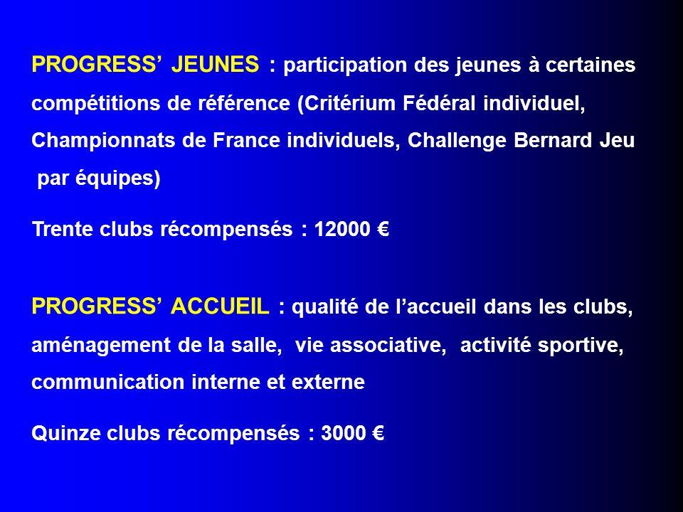 PROGRESS JEUNES : participation des jeunes à certaines compétitions de référence (Critérium Fédéral individuel, Championnats de France individuels, Ch