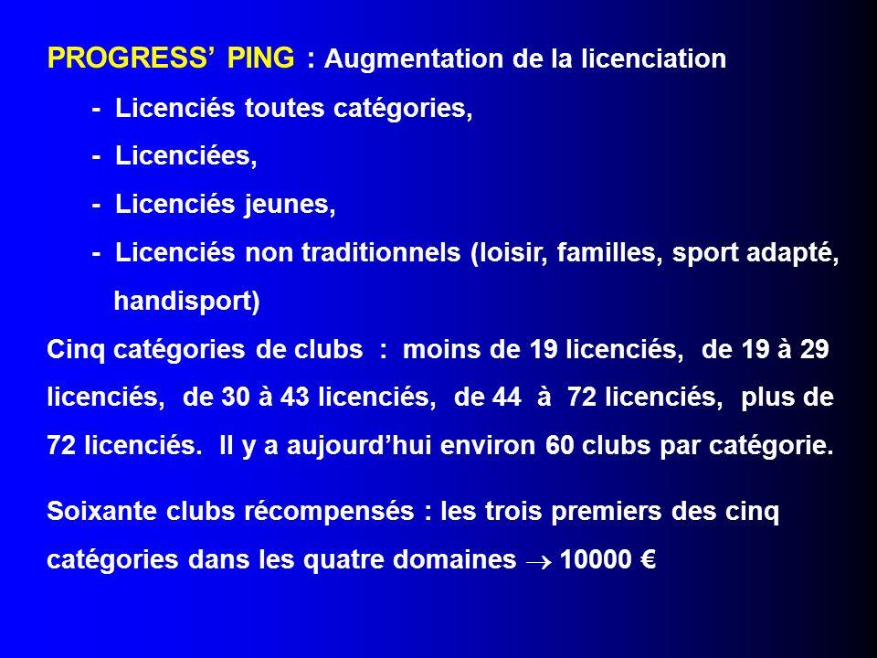 PROGRESS PING : Augmentation de la licenciation - Licenciés toutes catégories, - Licenciées, - Licenciés jeunes, - Licenciés non traditionnels (loisir, familles, sport adapté, handisport) Cinq catégories de clubs : moins de 19 licenciés, de 19 à 29 licenciés, de 30 à 43 licenciés, de 44 à 72 licenciés, plus de 72 licenciés.