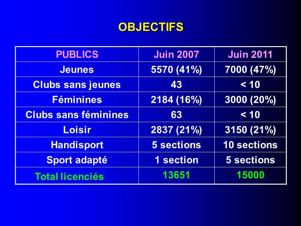 OBJECTIFS PUBLICSJuin 2007Juin 2011 Jeunes5570 (41%)7000 (47%) Clubs sans jeunes43< 10 Féminines2184 (16%)3000 (20%) Clubs sans féminines63< 10 Loisir2837 (21%)3150 (21%) Handisport5 sections10 sections Sport adapté1 section5 sections Total licenciés 1365115000