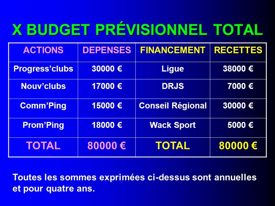 X BUDGET PRÉVISIONNEL TOTAL ACTIONSDEPENSESFINANCEMENTRECETTES Progressclubs30000 Ligue38000 Nouvclubs17000 DRJS 7000 CommPing15000 Conseil Régional30
