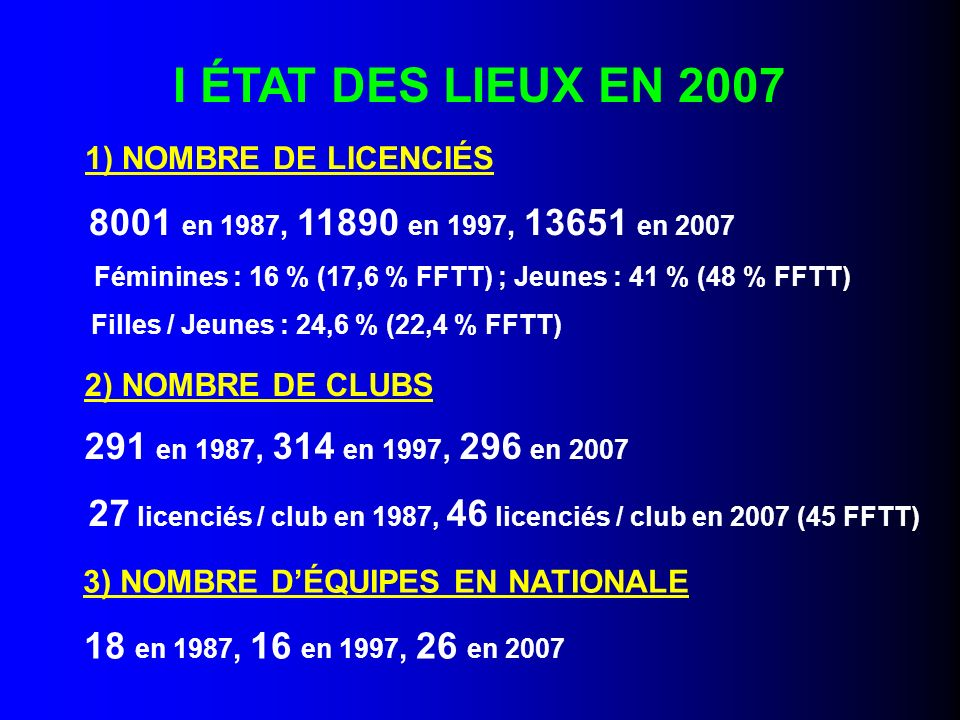 I ÉTAT DES LIEUX EN 2007 1) NOMBRE DE LICENCIÉS 8001 en 1987, 11890 en 1997, 13651 en 2007 Féminines : 16 % (17,6 % FFTT) ; Jeunes : 41 % (48 % FFTT) Filles / Jeunes : 24,6 % (22,4 % FFTT) 2) NOMBRE DE CLUBS 291 en 1987, 314 en 1997, 296 en 2007 27 licenciés / club en 1987, 46 licenciés / club en 2007 (45 FFTT) 3) NOMBRE DÉQUIPES EN NATIONALE 18 en 1987, 16 en 1997, 26 en 2007