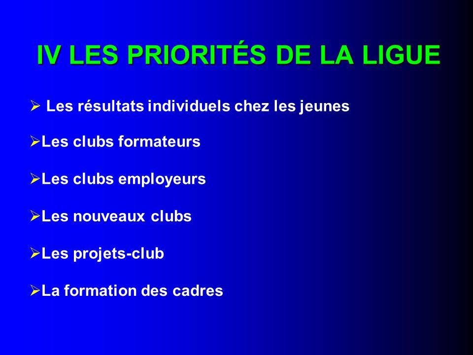 IV LES PRIORITÉS DE LA LIGUE Les résultats individuels chez les jeunes Les clubs formateurs Les clubs employeurs Les nouveaux clubs Les projets-club L