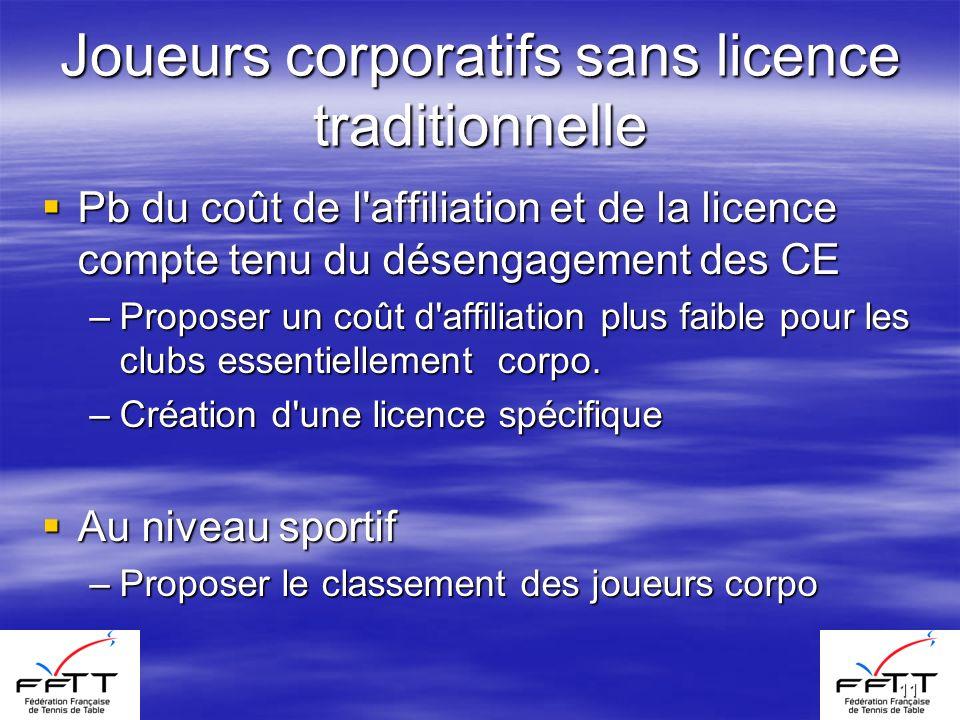11 Joueurs corporatifs sans licence traditionnelle Pb du coût de l'affiliation et de la licence compte tenu du désengagement des CE Pb du coût de l'af