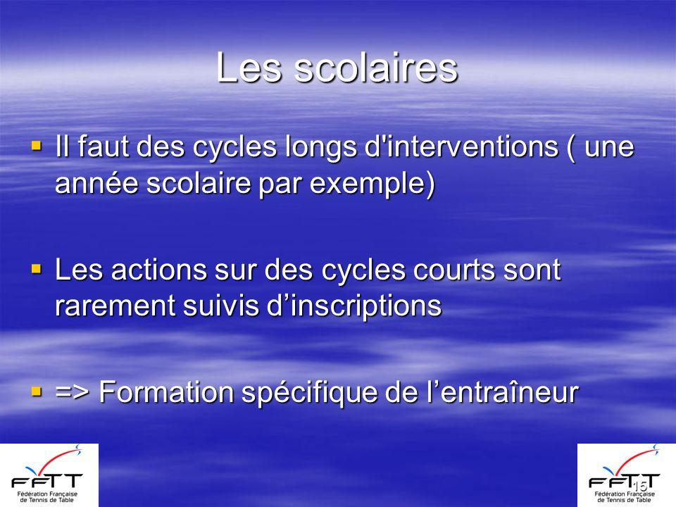 15 Les scolaires Il faut des cycles longs d'interventions ( une année scolaire par exemple) Il faut des cycles longs d'interventions ( une année scola