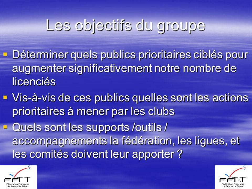 2 Les objectifs du groupe Déterminer quels publics prioritaires ciblés pour augmenter significativement notre nombre de licenciés Déterminer quels publics prioritaires ciblés pour augmenter significativement notre nombre de licenciés Vis-à-vis de ces publics quelles sont les actions prioritaires à mener par les clubs Vis-à-vis de ces publics quelles sont les actions prioritaires à mener par les clubs Quels sont les supports /outils / accompagnements la fédération, les ligues, et les comités doivent leur apporter .