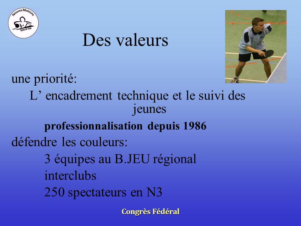 Congrès Fédéral Des valeurs une priorité: L encadrement technique et le suivi des jeunes professionnalisation depuis 1986 défendre les couleurs: 3 équipes au B.JEU régional interclubs 250 spectateurs en N3