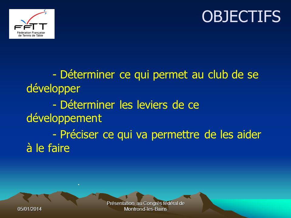 OBJECTIFS - Déterminer ce qui permet au club de se développer - Déterminer les leviers de ce développement - Préciser ce qui va permettre de les aider à le faire.