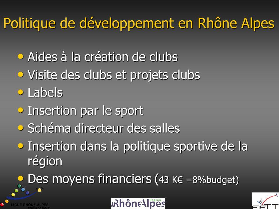 4 Politique de développement en Rhône Alpes Aides à la création de clubs Aides à la création de clubs Visite des clubs et projets clubs Visite des clubs et projets clubs Labels Labels Insertion par le sport Insertion par le sport Schéma directeur des salles Schéma directeur des salles Insertion dans la politique sportive de la région Insertion dans la politique sportive de la région Des moyens financiers ( 43 K =8%budget) Des moyens financiers ( 43 K =8%budget)