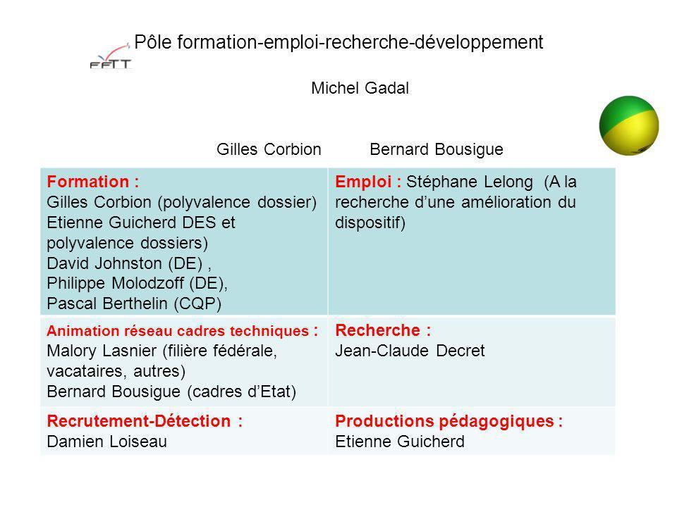 Pôle formation-emploi-recherche-développement Formation : Gilles Corbion (polyvalence dossier) Etienne Guicherd DES et polyvalence dossiers) David Joh