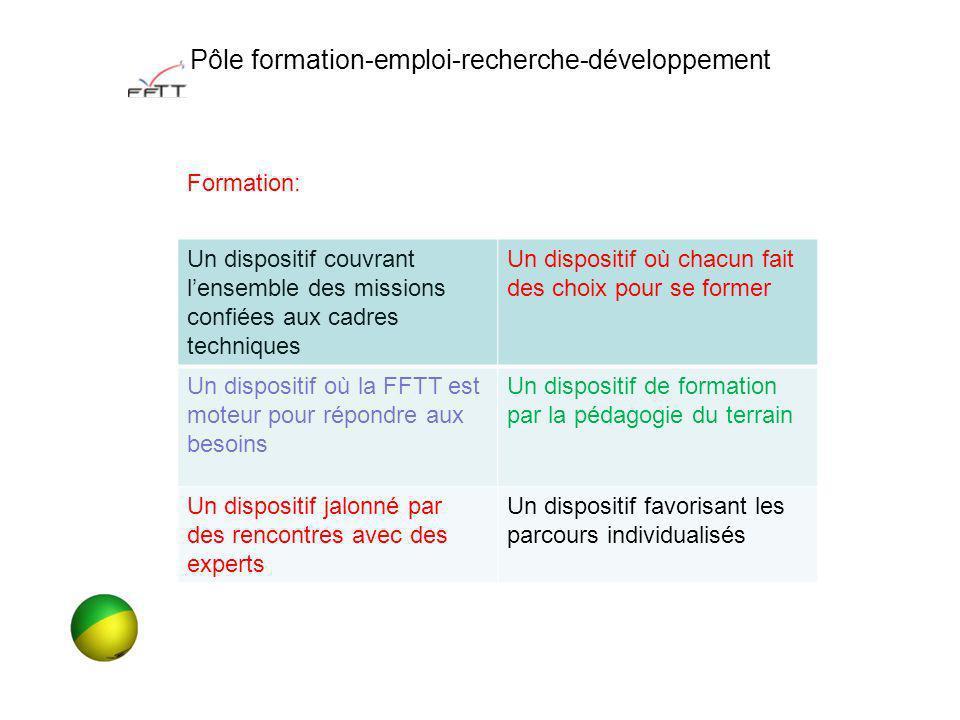 Pôle formation-emploi-recherche-développement Un dispositif couvrant lensemble des missions confiées aux cadres techniques Un dispositif où chacun fai