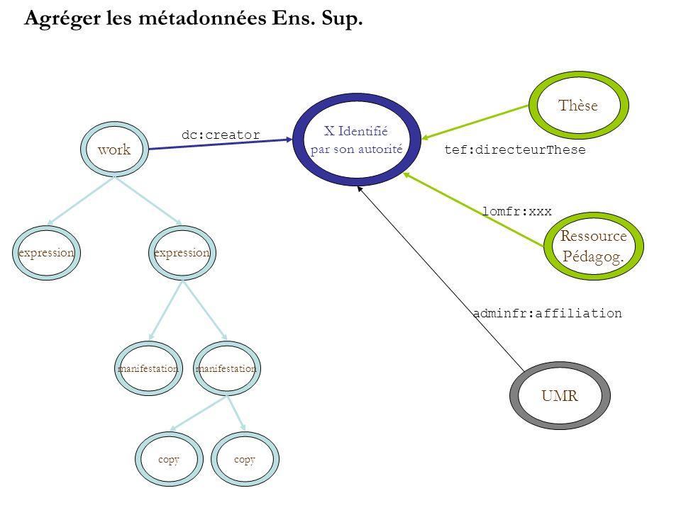 work expression manifestation copy X Identifié par son autorité dc:creator Thèse tef:directeurThese Ressource Pédagog.