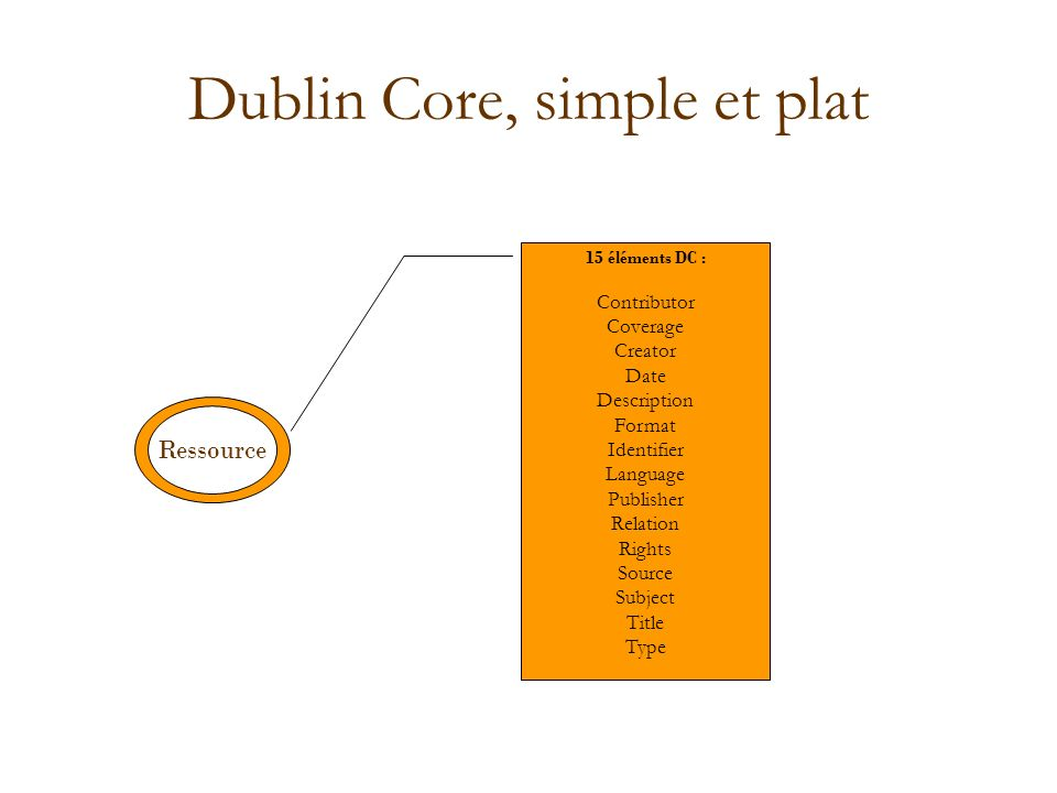 Dublin Core, simple et plat Ressource 15 éléments DC : Contributor Coverage Creator Date Description Format Identifier Language Publisher Relation Rights Source Subject Title Type