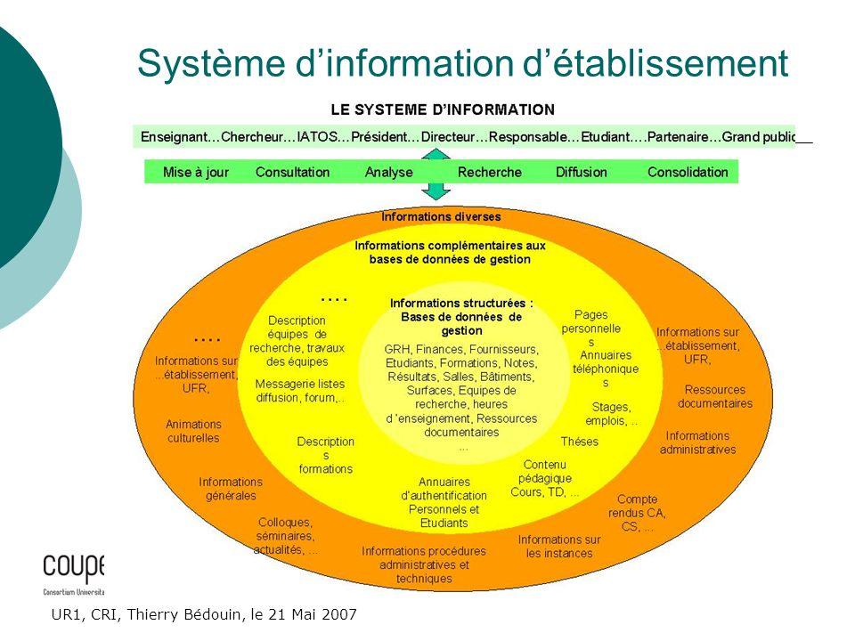 UR1, CRI, Thierry Bédouin, le 21 Mai 2007 Système dinformation détablissement