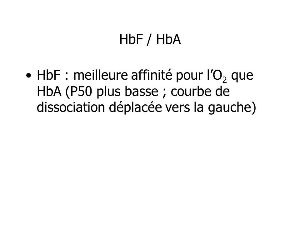 HbF / HbA HbF : meilleure affinité pour lO 2 que HbA (P50 plus basse ; courbe de dissociation déplacée vers la gauche)