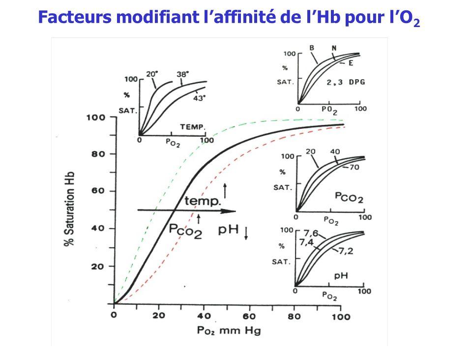 Facteurs modifiant laffinité de lHb pour lO 2