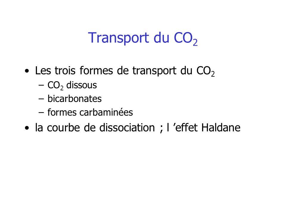Transport du CO 2 Les trois formes de transport du CO 2 –CO 2 dissous –bicarbonates –formes carbaminées la courbe de dissociation ; l effet Haldane