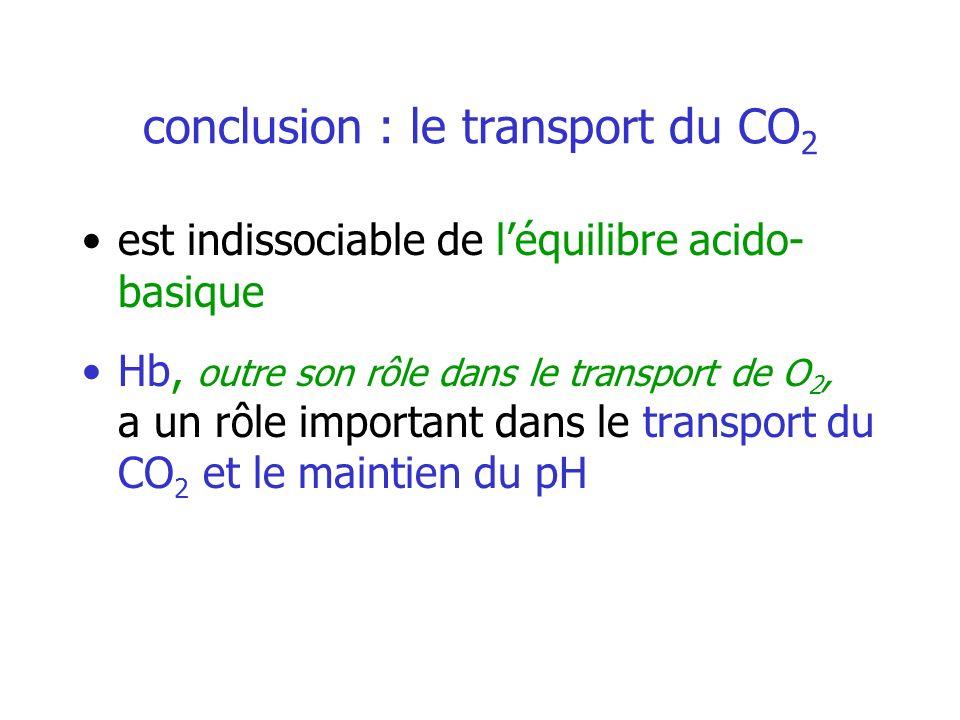 conclusion : le transport du CO 2 est indissociable de léquilibre acido- basique Hb, outre son rôle dans le transport de O 2, a un rôle important dans