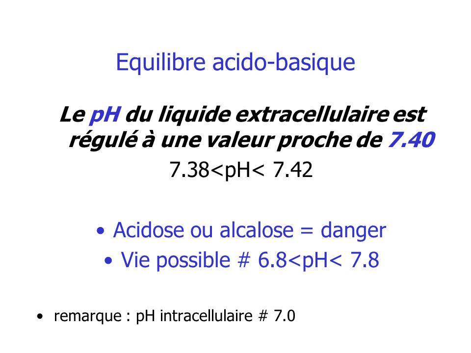 Equilibre acido-basique Le pH du liquide extracellulaire est régulé à une valeur proche de 7.40 7.38<pH< 7.42 Acidose ou alcalose = danger Vie possibl