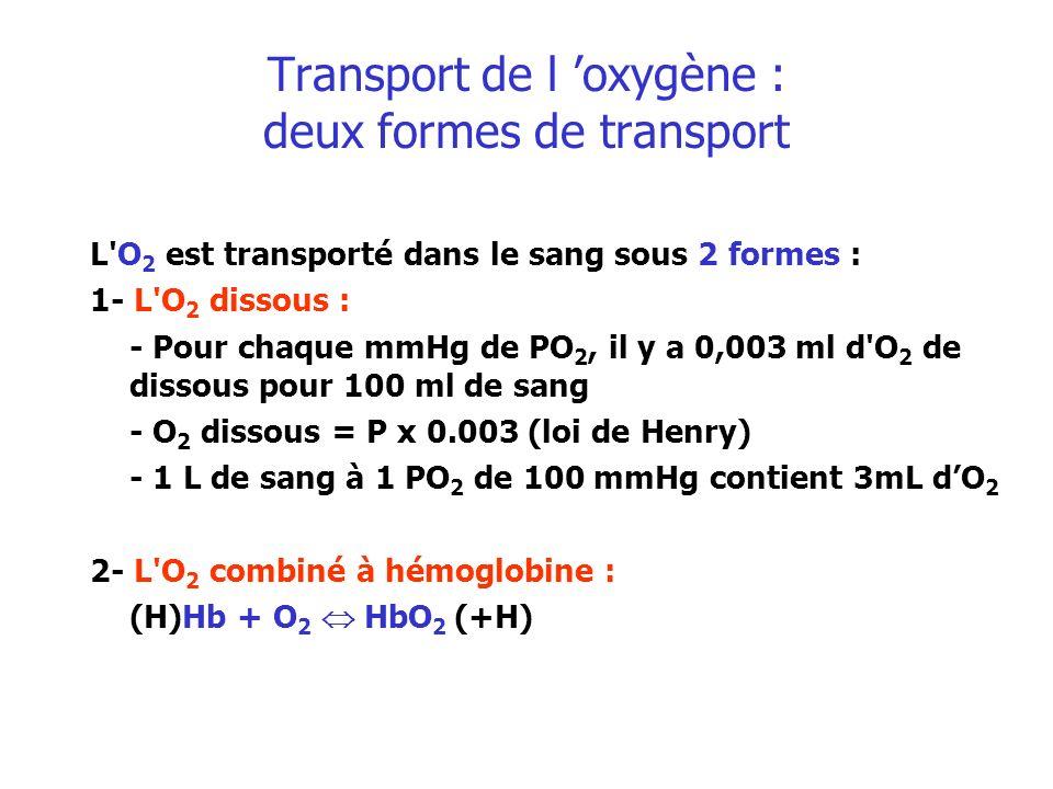 Transport de l oxygène : deux formes de transport L'O 2 est transporté dans le sang sous 2 formes : 1- L'O 2 dissous : - Pour chaque mmHg de PO 2, il