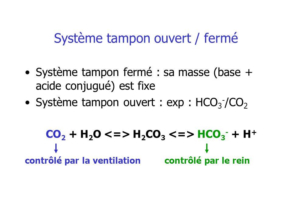 Système tampon ouvert / fermé Système tampon fermé : sa masse (base + acide conjugué) est fixe Système tampon ouvert : exp : HCO 3 - /CO 2 CO 2 + H 2