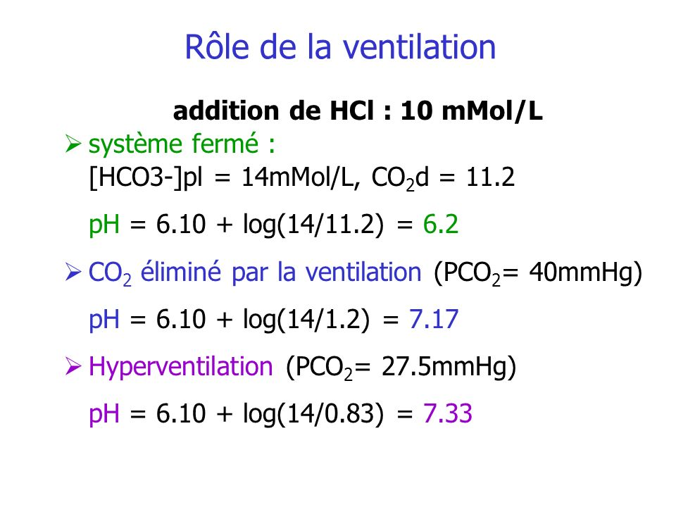Rôle de la ventilation addition de HCl : 10 mMol/L système fermé : [HCO3-]pl = 14mMol/L, CO 2 d = 11.2 pH = 6.10 + log(14/11.2) = 6.2 CO 2 éliminé par la ventilation (PCO 2 = 40mmHg) pH = 6.10 + log(14/1.2) = 7.17 Hyperventilation (PCO 2 = 27.5mmHg) pH = 6.10 + log(14/0.83) = 7.33