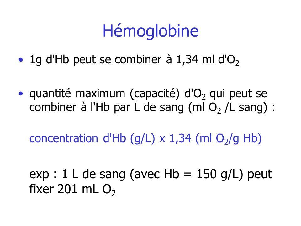 Hémoglobine 1g d'Hb peut se combiner à 1,34 ml d'O 2 quantité maximum (capacité) d'O 2 qui peut se combiner à l'Hb par L de sang (ml O 2 /L sang) : co