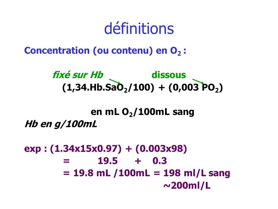 définitions Concentration (ou contenu) en O 2 : fixé sur Hb dissous (1,34.Hb.SaO 2 /100) + (0,003 PO 2 ) en mL O 2 /100mL sang Hb en g/100mL exp : (1.
