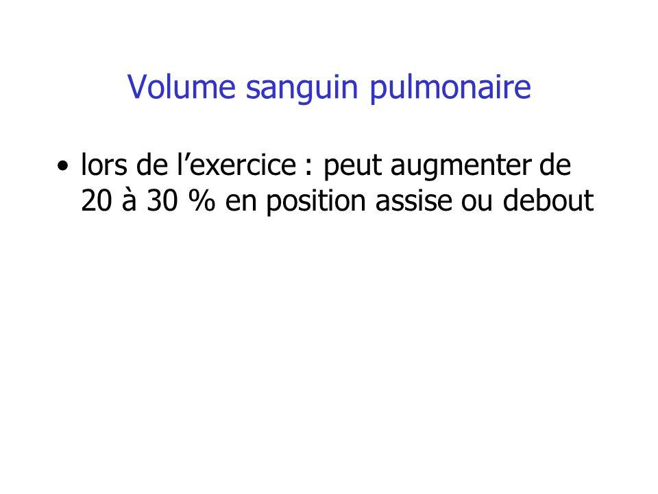 Volume sanguin pulmonaire lors de lexercice : peut augmenter de 20 à 30 % en position assise ou debout