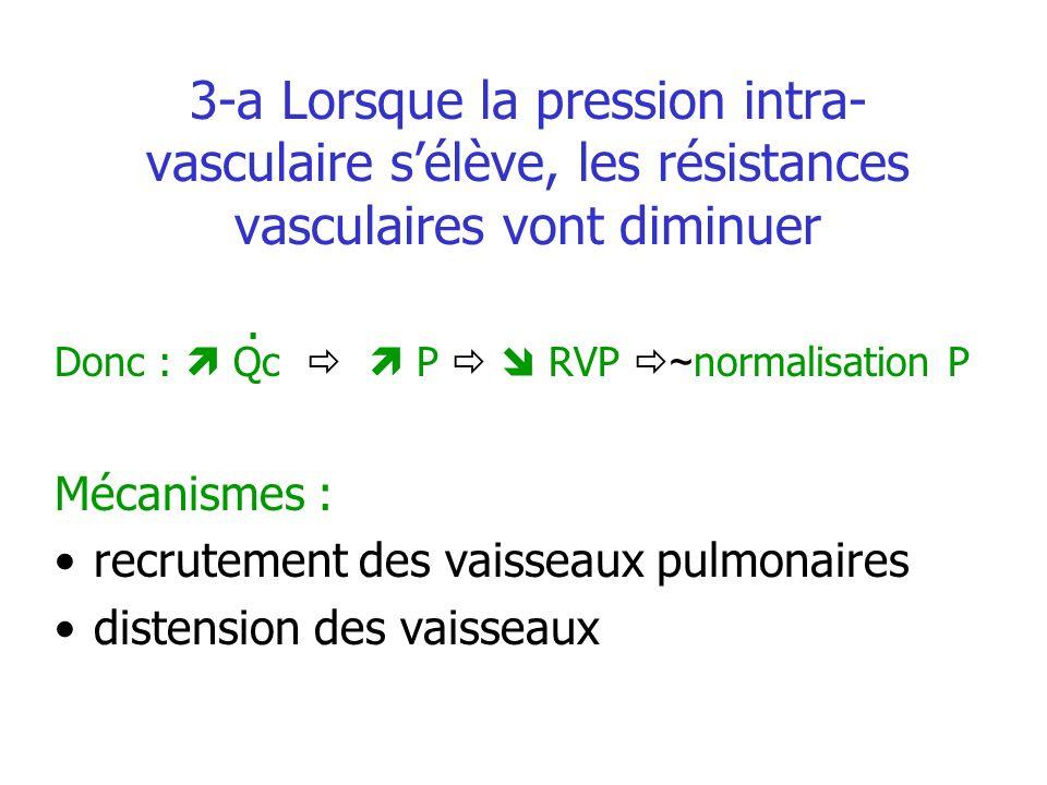 3-a Lorsque la pression intra- vasculaire sélève, les résistances vasculaires vont diminuer Donc : Qc P RVP ~ normalisation P Mécanismes : recrutement