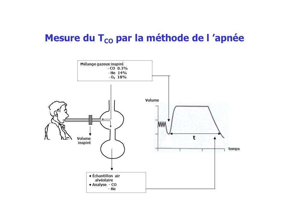 Mélange gazeux inspiré - CO 0.3% - He 14% - O 2 18% Échantillon air alvéolaire Analyse - CO - He Volume t temps Volume inspiré Mesure du T CO par la m