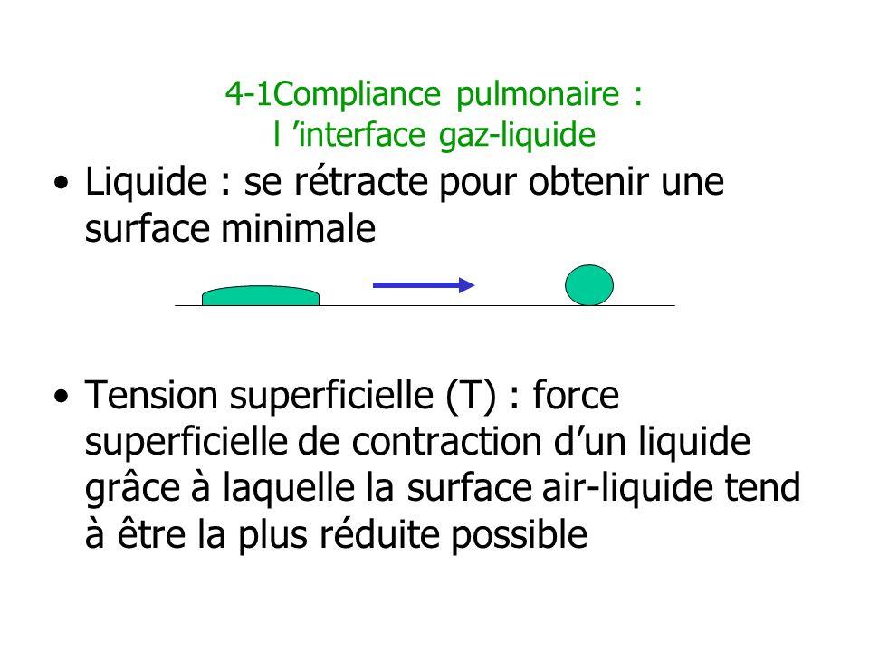 4-1Compliance pulmonaire : l interface gaz-liquide Liquide : se rétracte pour obtenir une surface minimale Tension superficielle (T) : force superfici