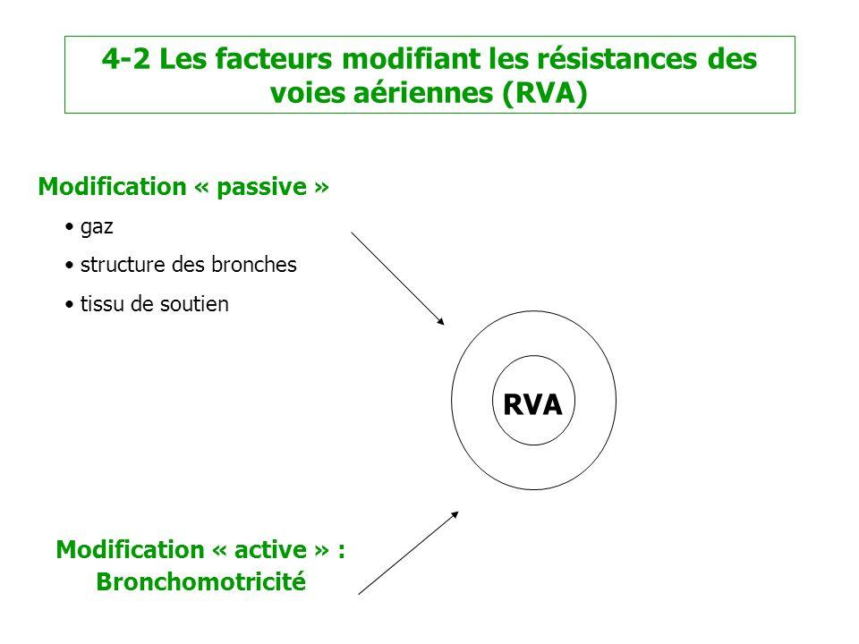Modification « passive » gaz structure des bronches tissu de soutien Modification « active » : Bronchomotricité RVA 4-2 Les facteurs modifiant les rés