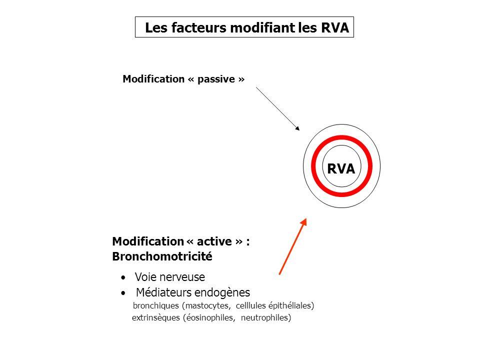 Modification « passive » celllules épithéliales) Modification « active » : Bronchomotricité Voie nerveuse Médiateurs endogènes bronchiques (mastocytes