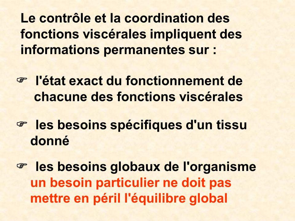 Le contrôle et la coordination des fonctions viscérales impliquent des informations permanentes sur : l'état exact du fonctionnement de chacune des fo