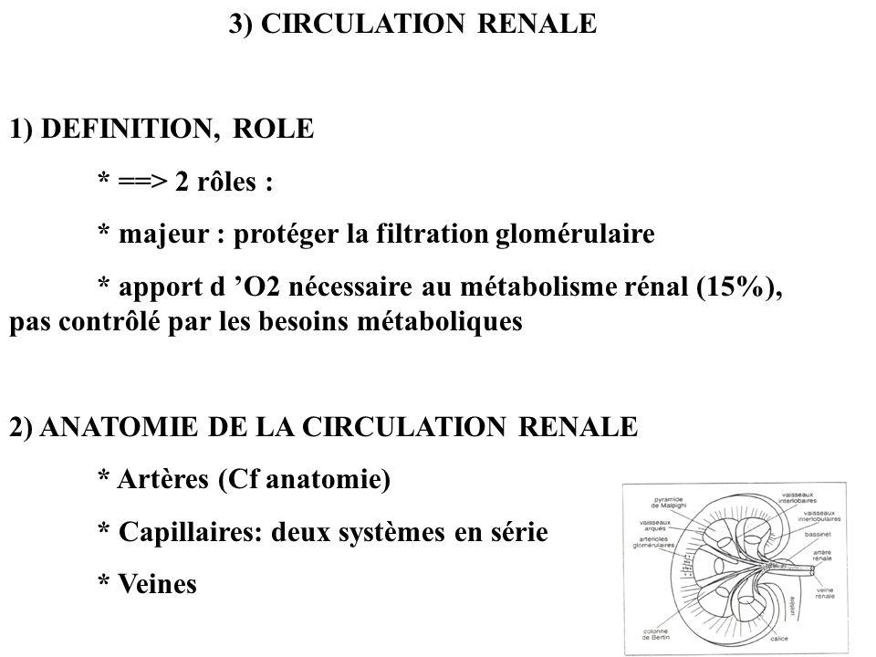 3) CIRCULATION RENALE 1) DEFINITION, ROLE * ==> 2 rôles : * majeur : protéger la filtration glomérulaire * apport d O2 nécessaire au métabolisme rénal (15%), pas contrôlé par les besoins métaboliques 2) ANATOMIE DE LA CIRCULATION RENALE * Artères (Cf anatomie) * Capillaires: deux systèmes en série * Veines