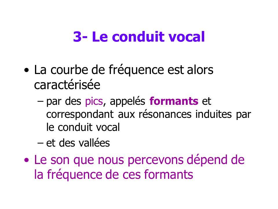 3- Le conduit vocal Le son généré par les cordes vocales se réfléchit partiellement sur les lèvres, puis retourne vers les cordes vocales Londe sonore