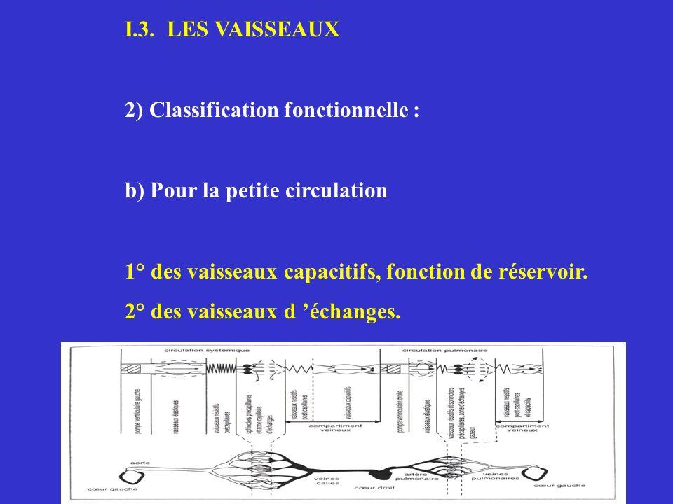 I.4 PROPRIETES MECANIQUES DU CŒUR ENTIER : LA REVOLUTION CARDIAQUE 1) Définitions 2) Relations pressions / volumes